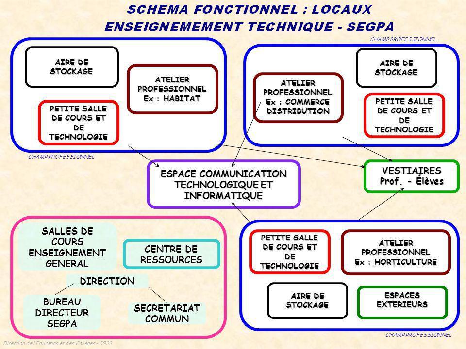 ESPACE COMMUNICATION TECHNOLOGIQUE ET INFORMATIQUE VESTIAIRES