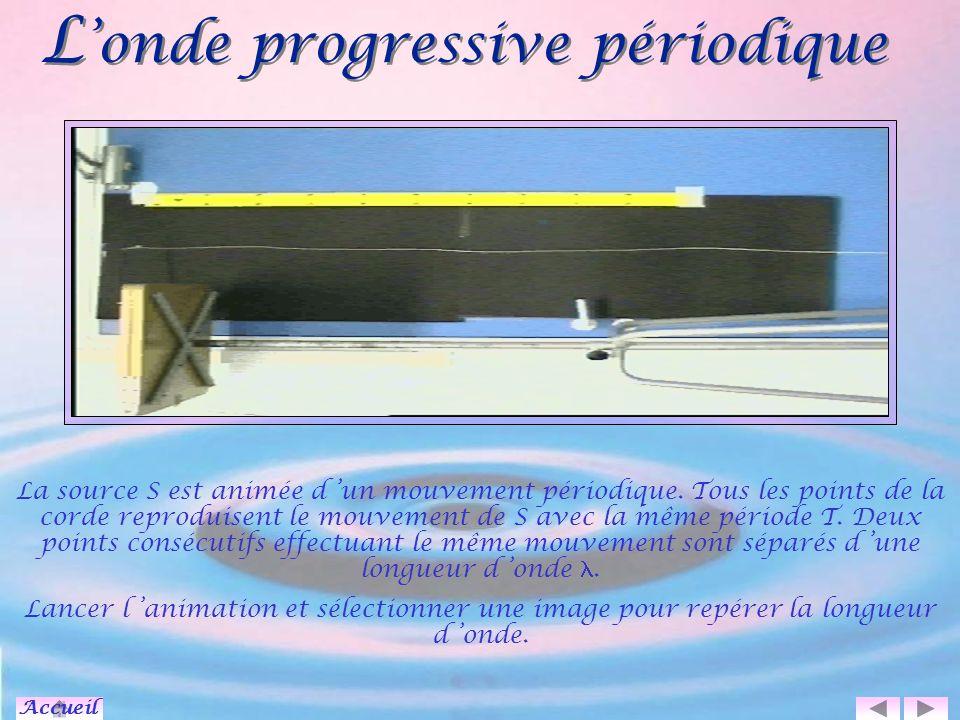 L'onde progressive périodique