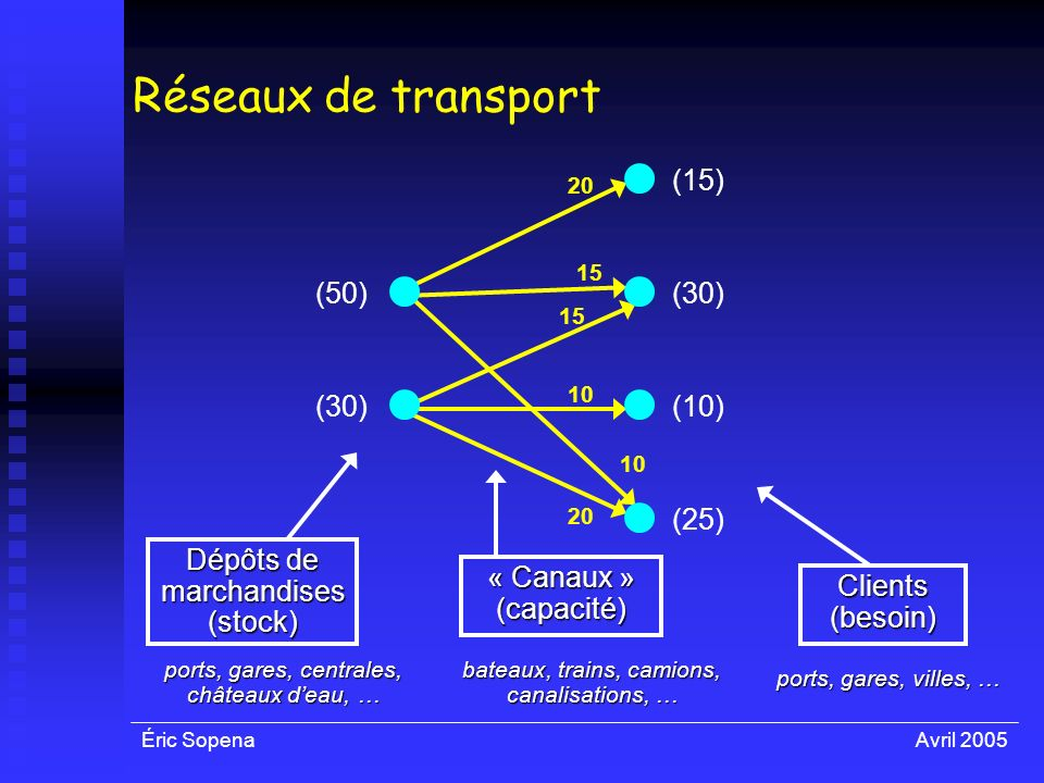 Réseaux de transport (50) (30) (15) (10) (25)