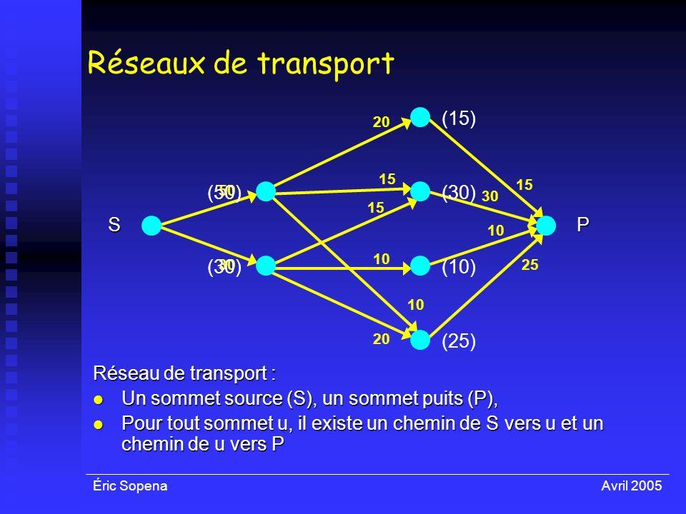 Réseaux de transport (50) (30) (15) (10) (25) S P