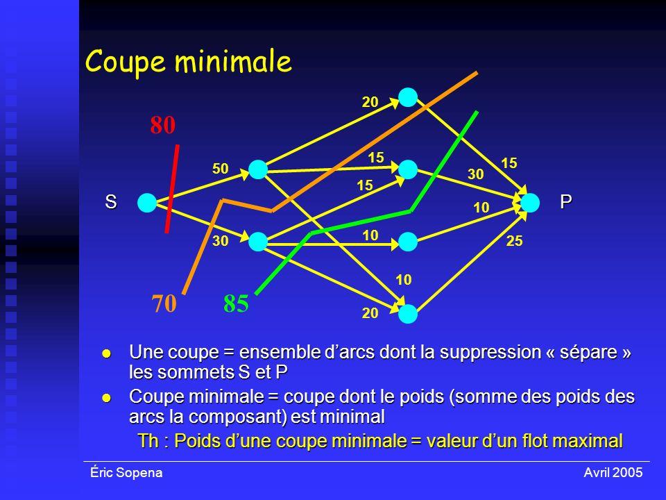 Th : Poids d'une coupe minimale = valeur d'un flot maximal
