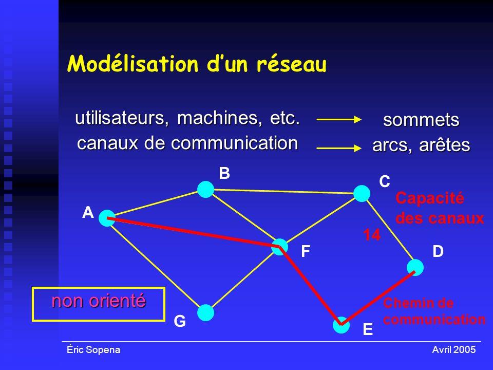 Modélisation d'un réseau