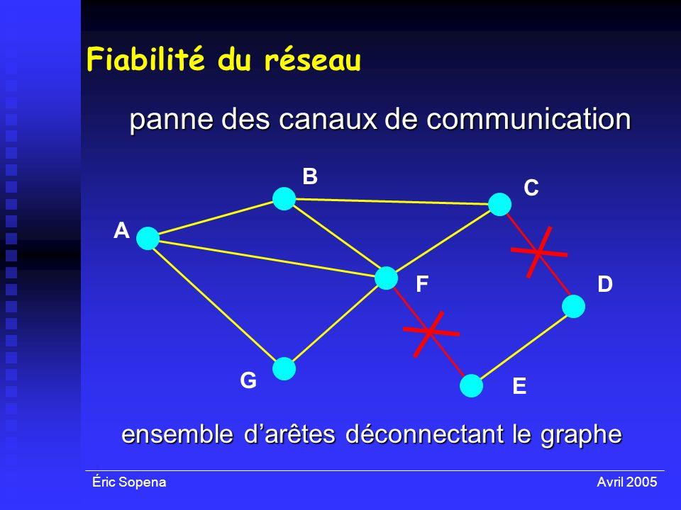 panne des canaux de communication