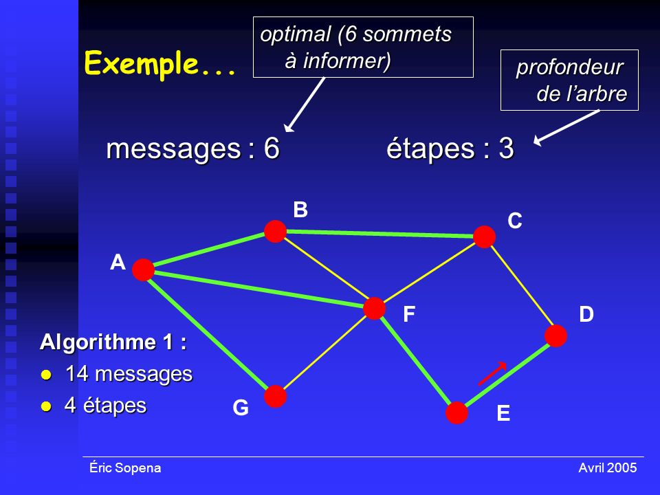 Exemple... messages : 6 étapes : 3 optimal (6 sommets à informer)