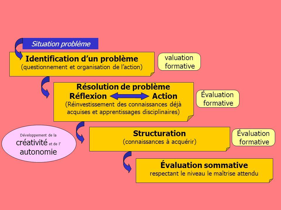 Identification d'un problème Résolution de problème