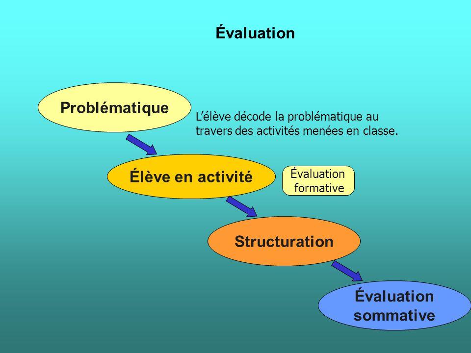 Évaluation Problématique Élève en activité Structuration Évaluation