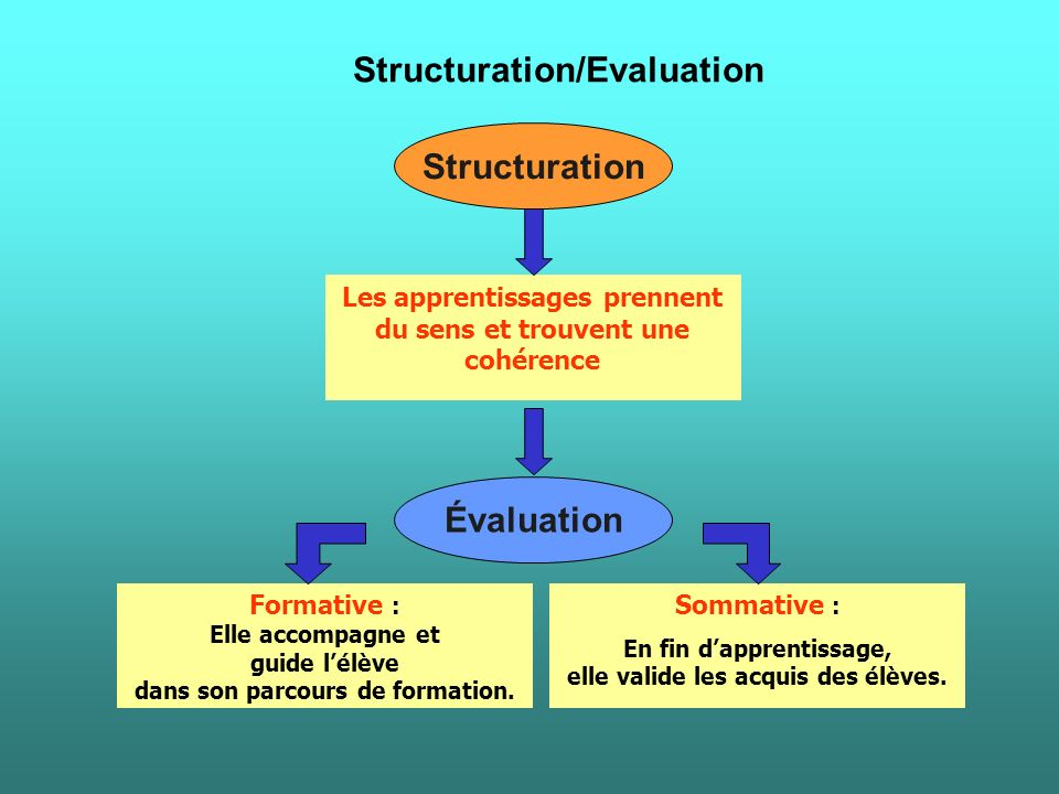 Structuration/Evaluation Structuration Évaluation