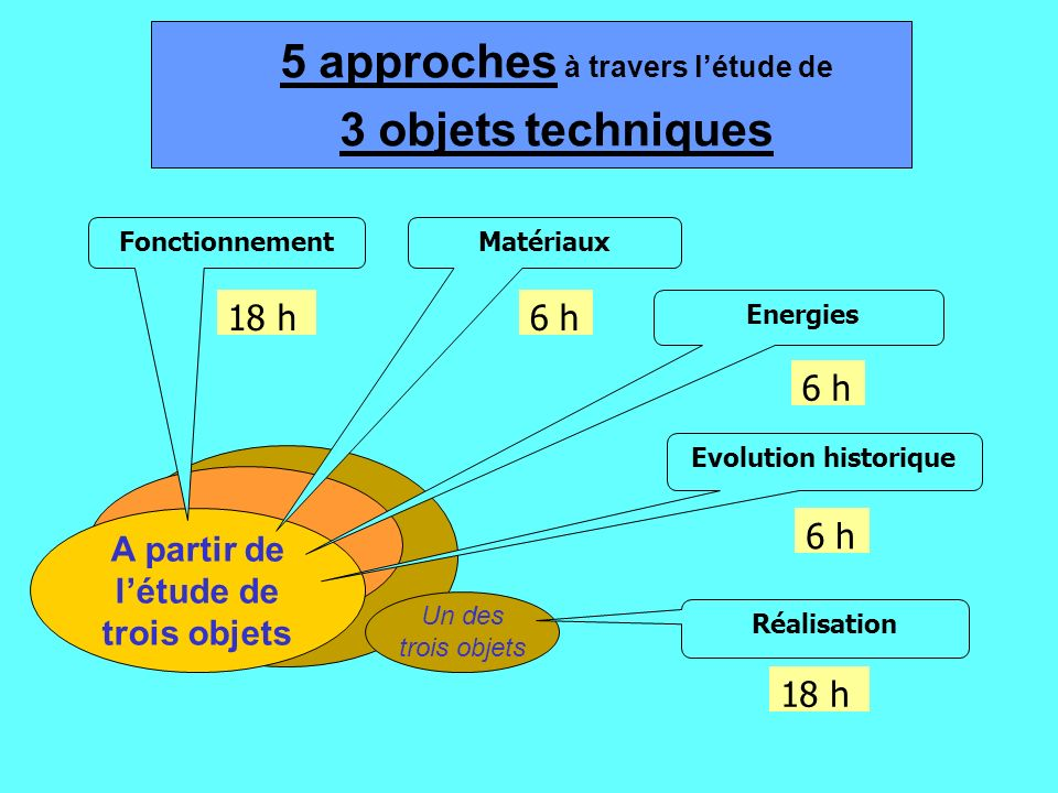 5 approches à travers l'étude de