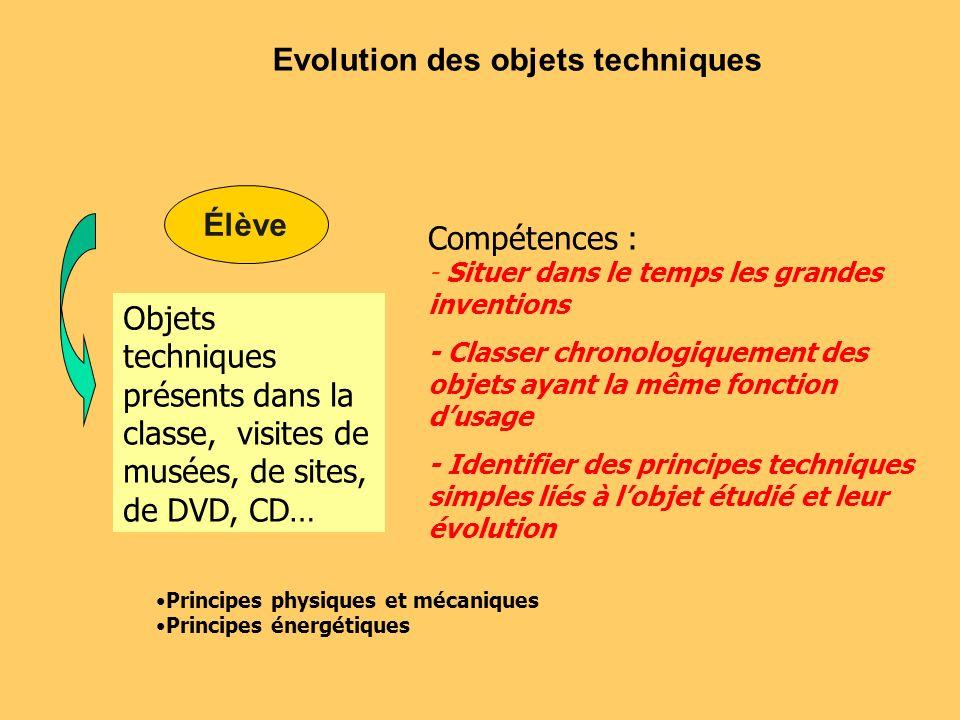 Evolution des objets techniques