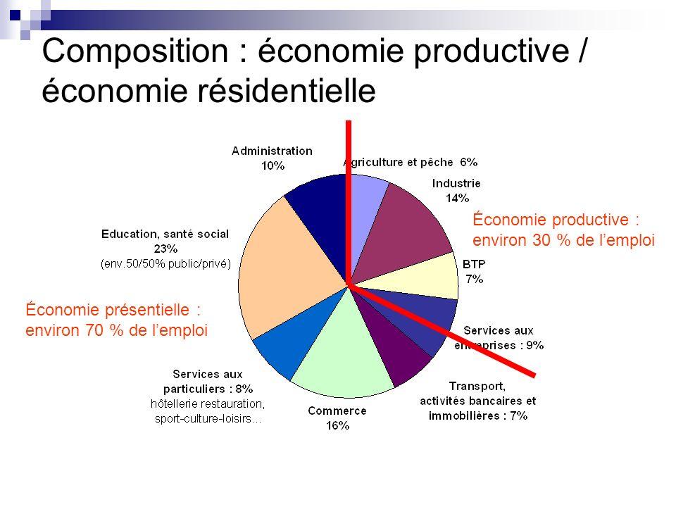 Composition : économie productive / économie résidentielle