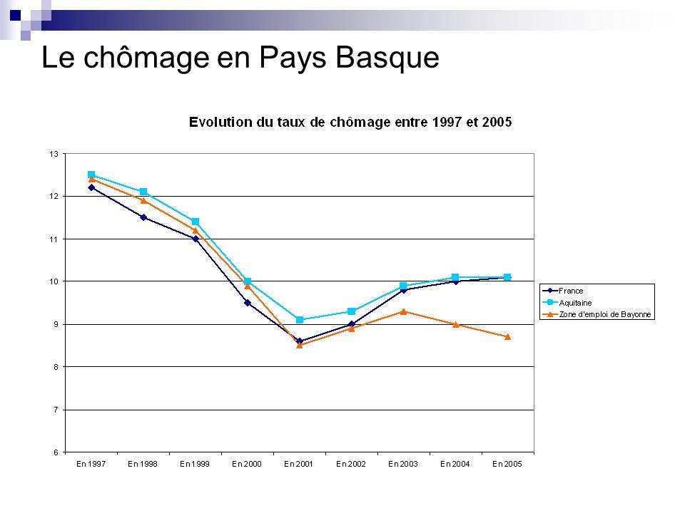 Le chômage en Pays Basque