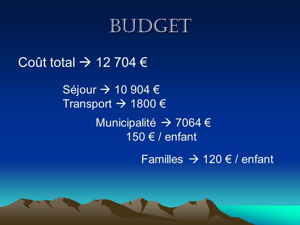 Budget Coût total  12 704 € Séjour  10 904 € Transport  1800 €