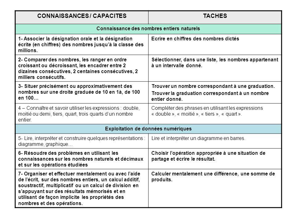 CONNAISSANCES / CAPACITES TACHES