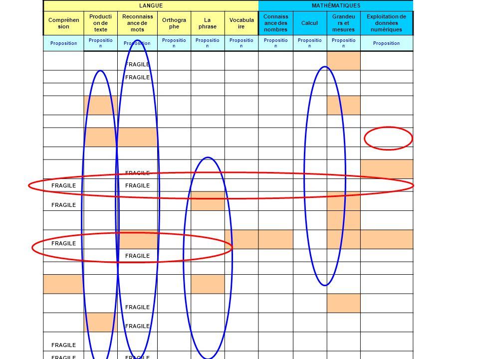 LANGUE MATHÉMATIQUES Compréhension Production de texte