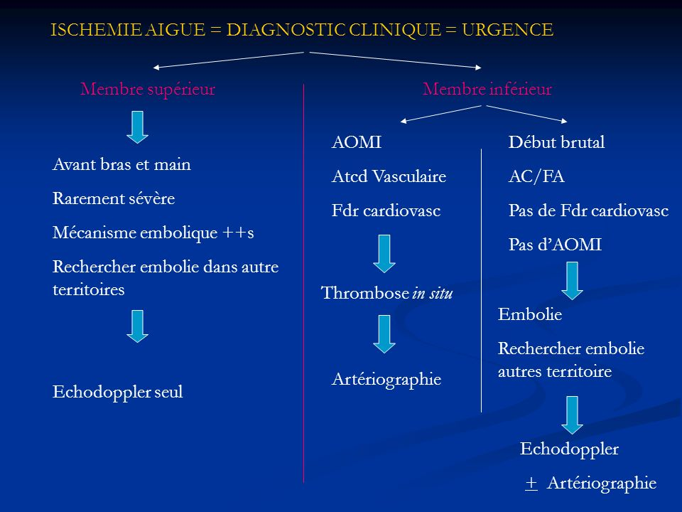 ISCHEMIE AIGUE = DIAGNOSTIC CLINIQUE = URGENCE