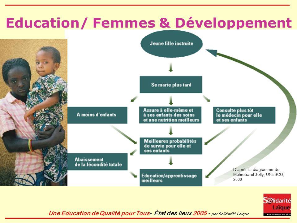 Education/ Femmes & Développement