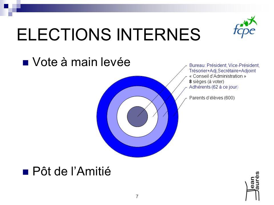 ELECTIONS INTERNES Vote à main levée Pôt de l'Amitié 7