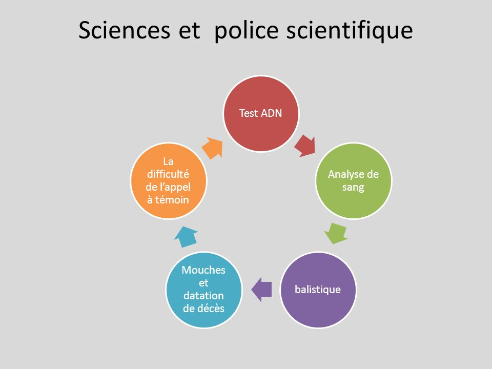Sciences et police scientifique