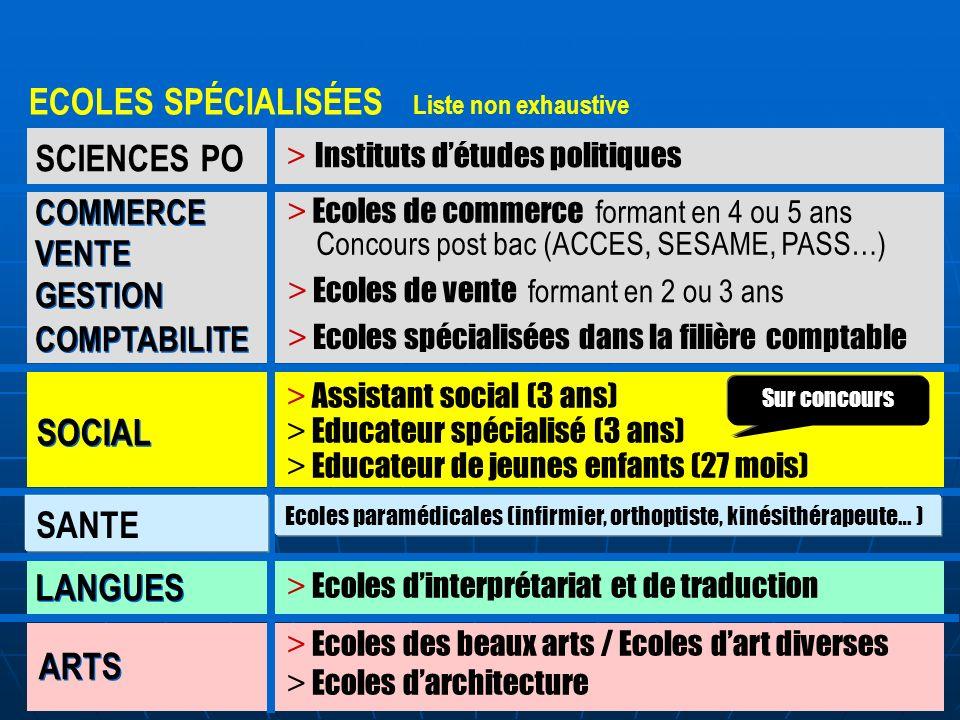 ECOLES SPÉCIALISÉES Liste non exhaustive SCIENCES PO