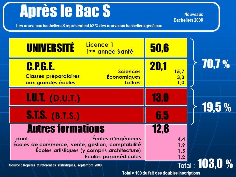 Après le Bac S 6,5 70,7 % 13,0 19,5 % UNIVERSITÉ C.P.G.E.