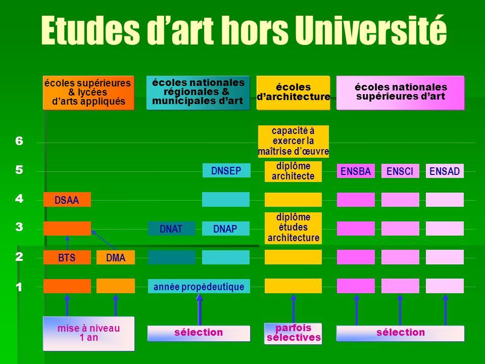 Etudes d'art hors Université