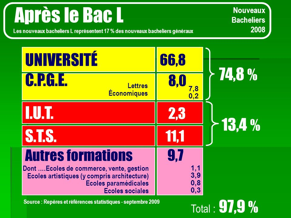Après le Bac L UNIVERSITÉ 74,8 % C.P.G.E. 8,0 I.U.T. 2,3 13,4 % S.T.S.