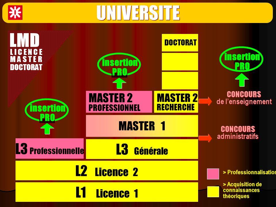 UNIVERSITE LMD L3 Professionnelle L3 Générale L2 Licence 2