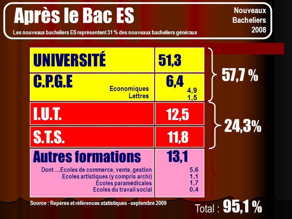 Après le Bac ES UNIVERSITÉ 57,7 % C.P.G.E I.U.T. 24,3% S.T.S. 13,1