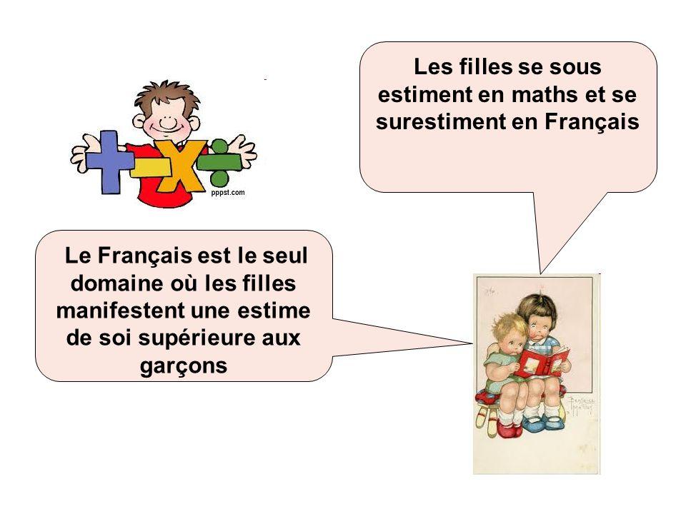 Les filles se sous estiment en maths et se surestiment en Français