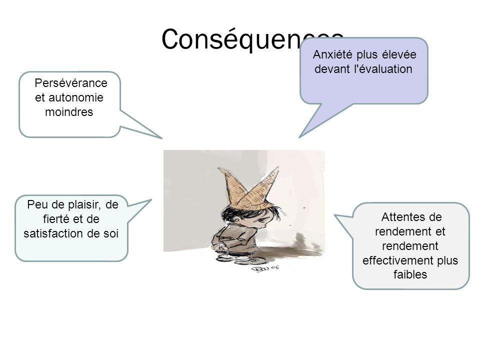 Conséquences Anxiété plus élevée devant l évaluation