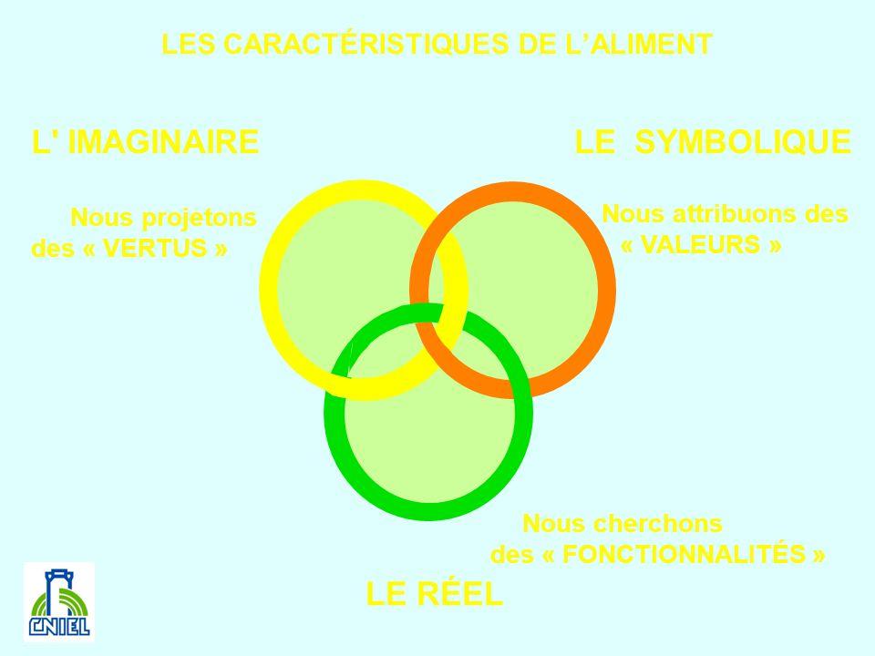 LES CARACTÉRISTIQUES DE L'ALIMENT