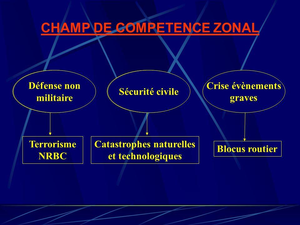CHAMP DE COMPETENCE ZONAL Catastrophes naturelles