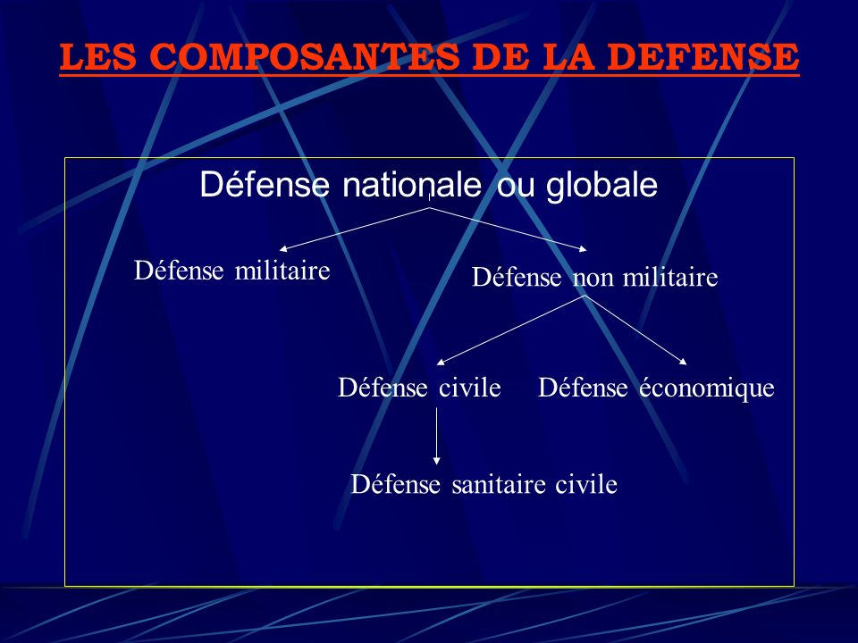 Défense nationale ou globale