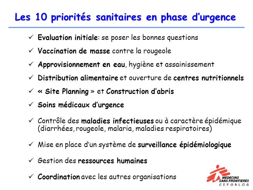 Les 10 priorités sanitaires en phase d'urgence