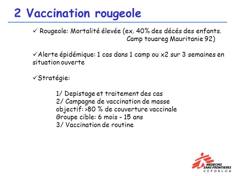 2 Vaccination rougeole Rougeole: Mortalité élevée (ex. 40% des décés des enfants. Camp touareg Mauritanie 92)