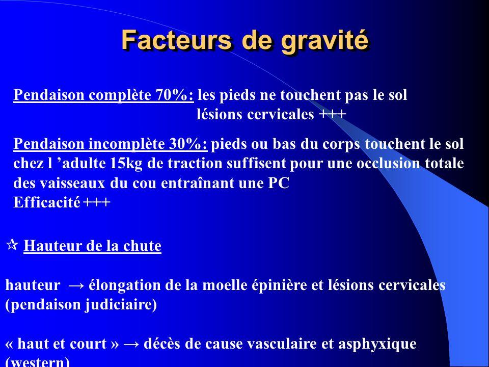 Facteurs de gravité Pendaison complète 70%: les pieds ne touchent pas le sol. lésions cervicales +++