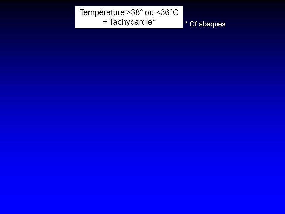 Température >38° ou <36°C