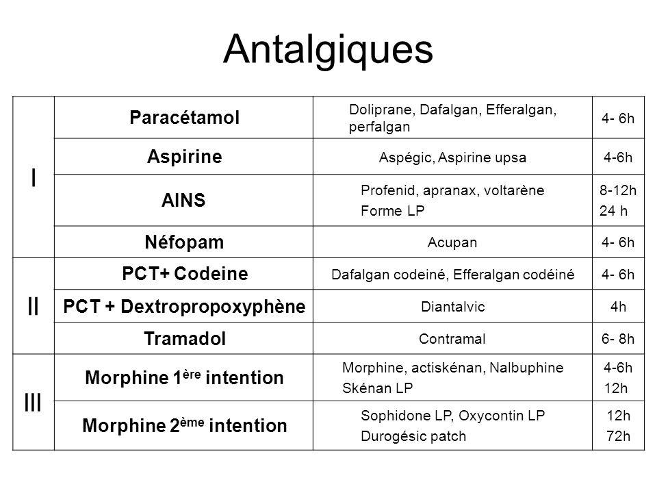 Antalgiques I II III Paracétamol Aspirine AINS Néfopam PCT+ Codeine