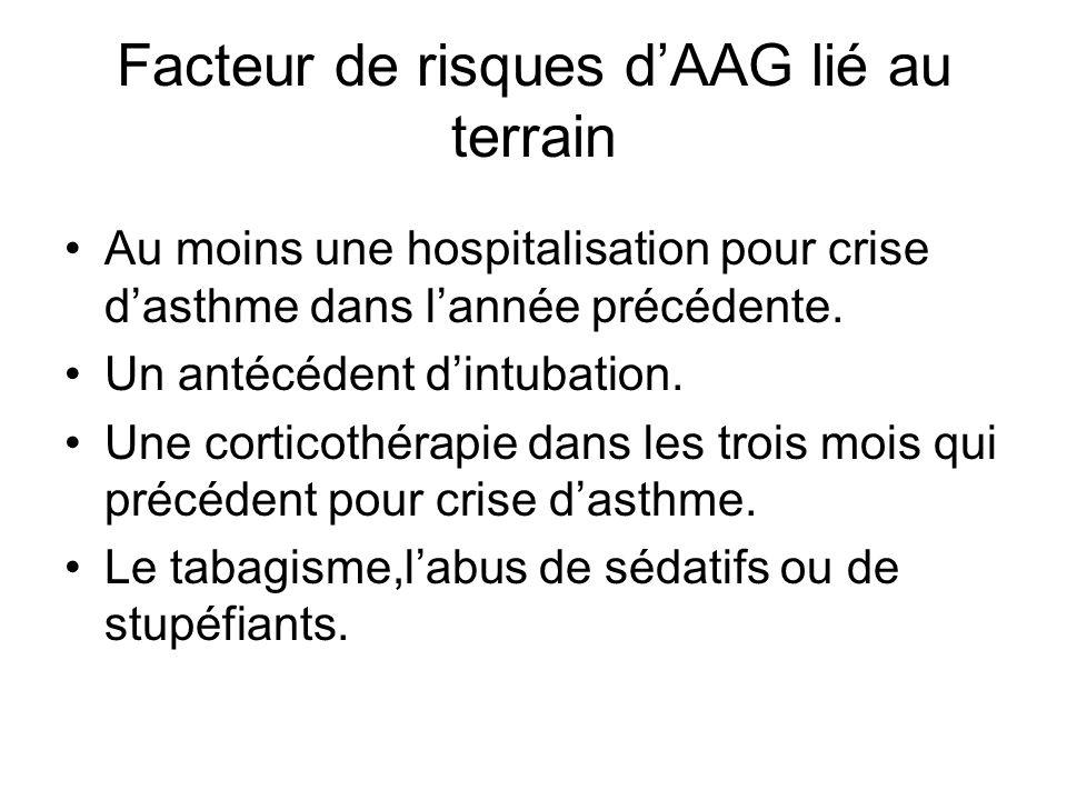 Facteur de risques d'AAG lié au terrain