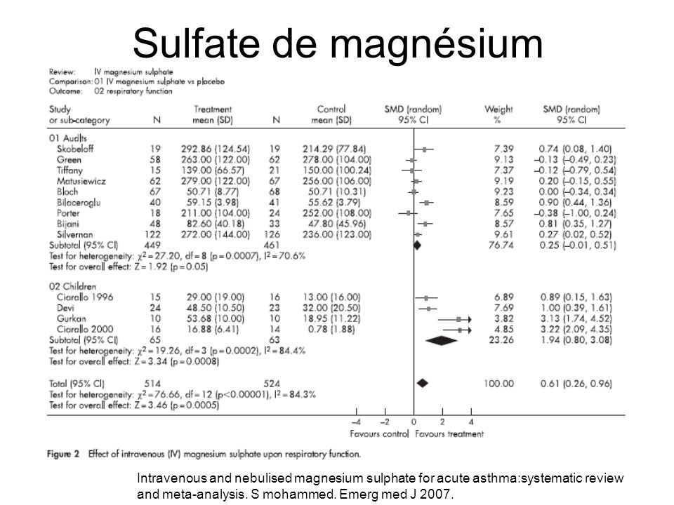 Sulfate de magnésium Intravenous and nebulised magnesium sulphate for acute asthma:systematic review and meta-analysis.