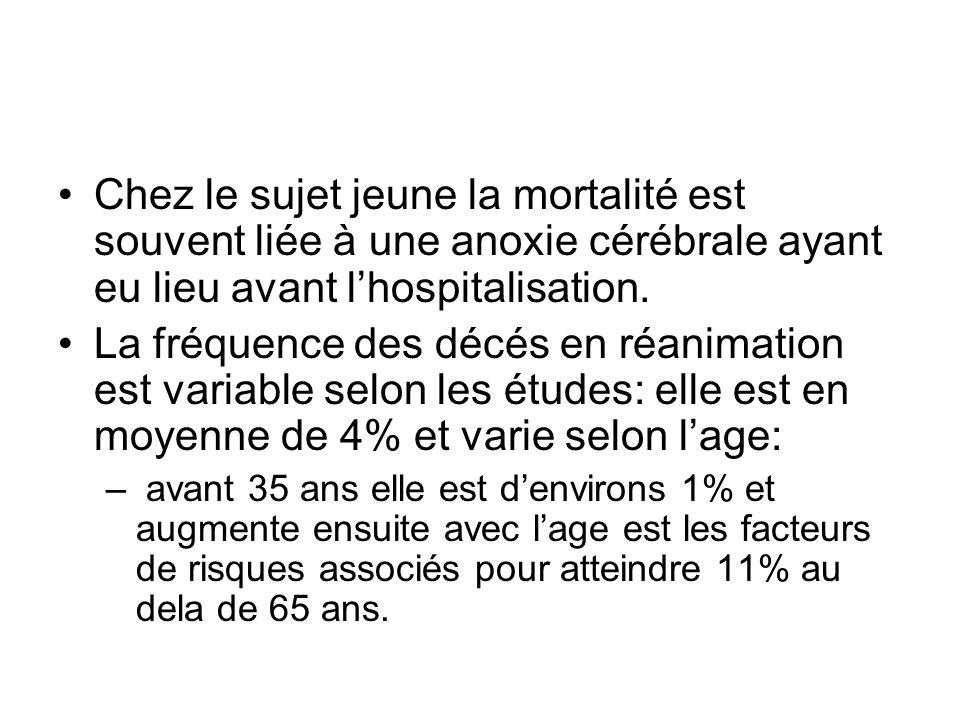 Chez le sujet jeune la mortalité est souvent liée à une anoxie cérébrale ayant eu lieu avant l'hospitalisation.