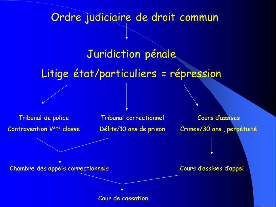 Ordre judiciaire de droit commun