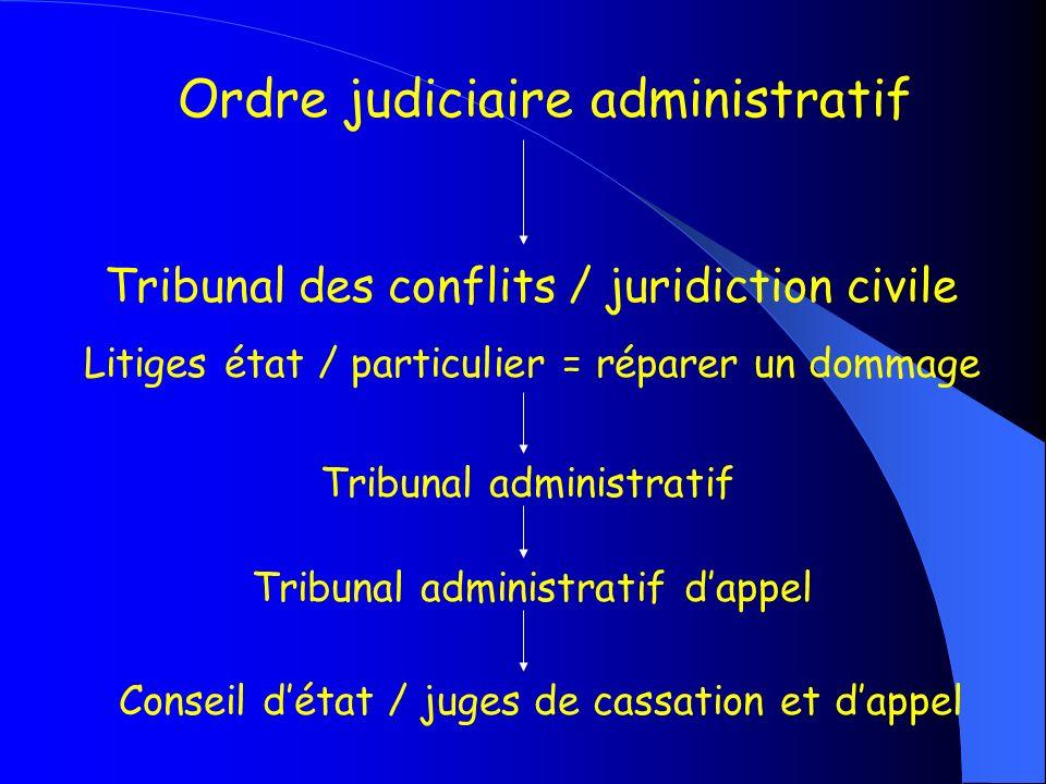 Ordre judiciaire administratif