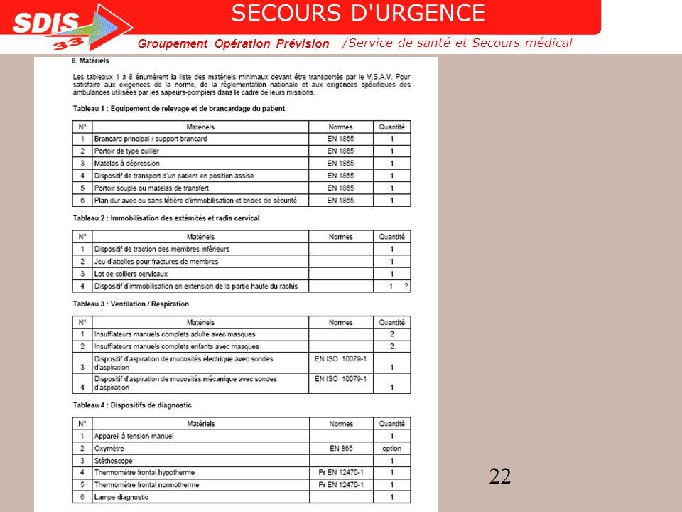 SECOURS D URGENCE /Service de santé et Secours médical