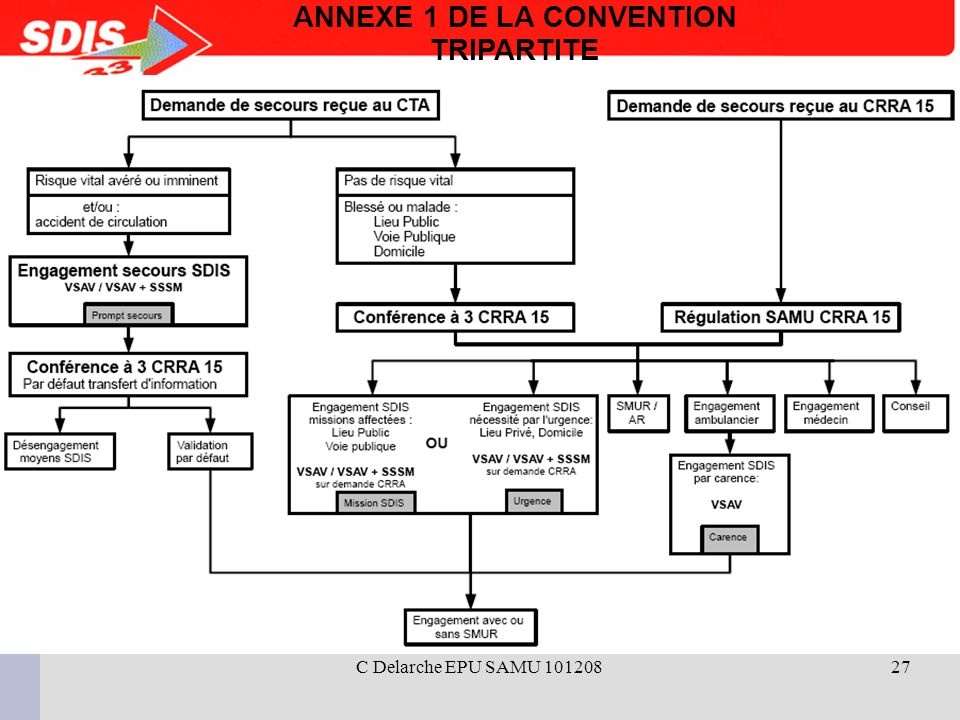 ANNEXE 1 DE LA CONVENTION TRIPARTITE