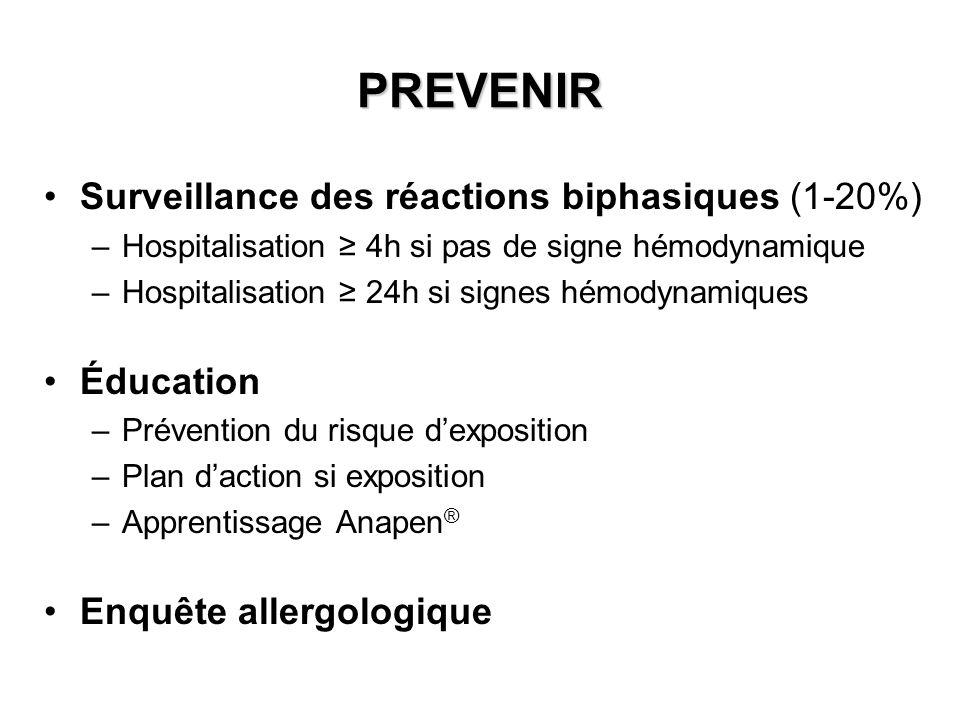 PREVENIR Surveillance des réactions biphasiques (1-20%) Éducation