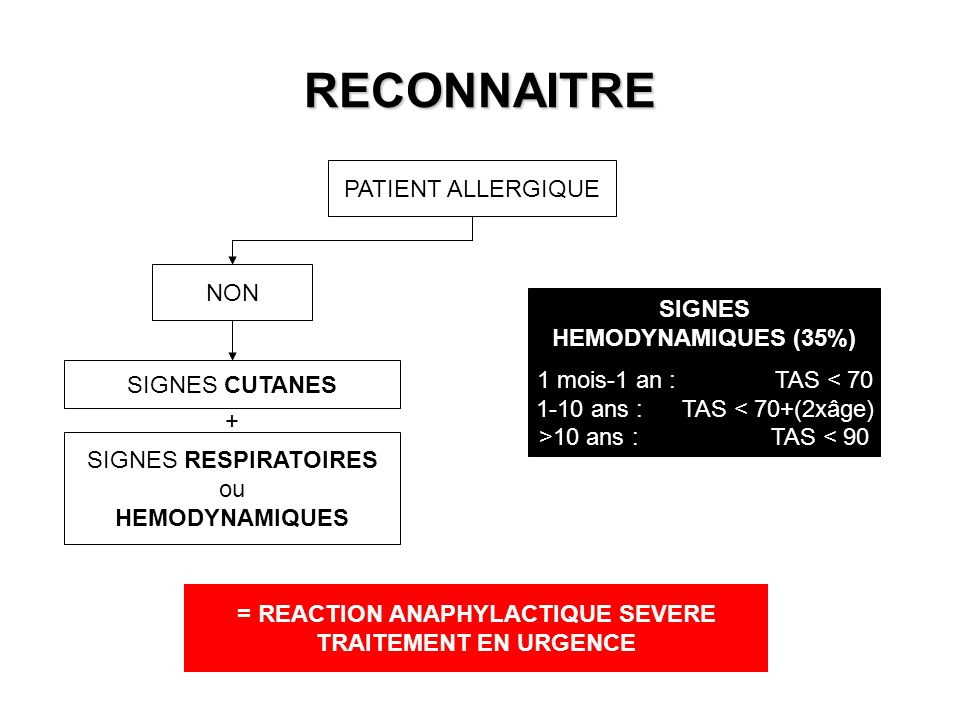 = REACTION ANAPHYLACTIQUE SEVERE
