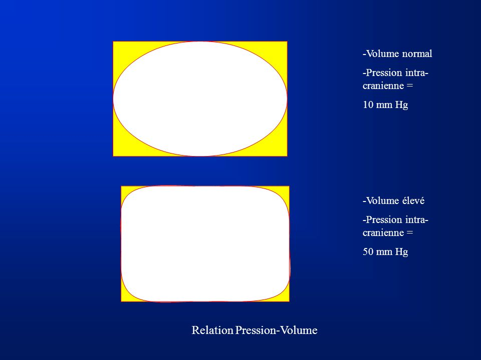 Relation Pression-Volume