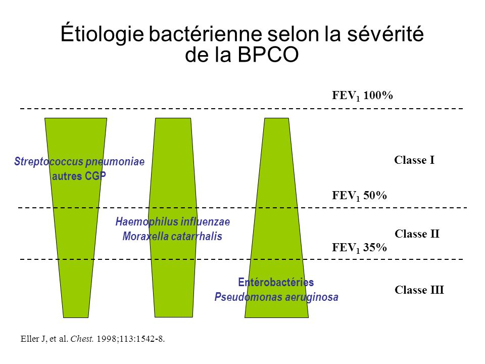Étiologie bactérienne selon la sévérité de la BPCO