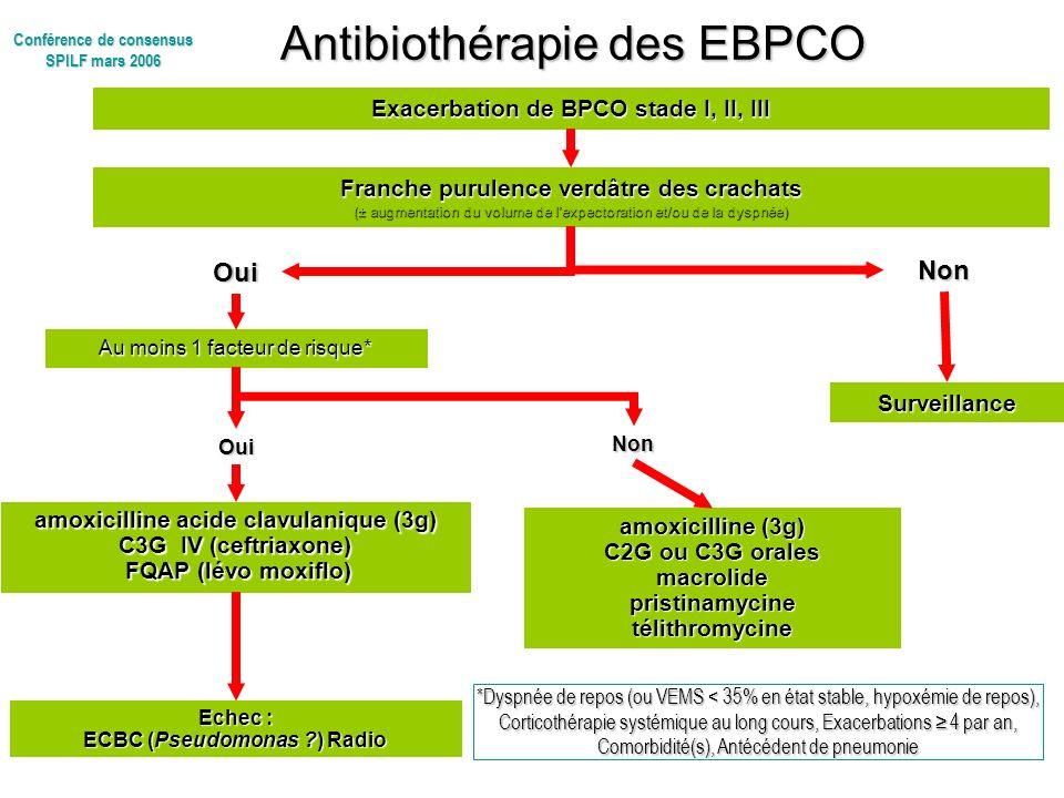 Antibiothérapie des EBPCO